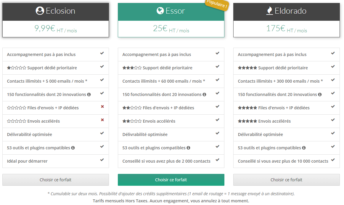 Tarifs forfaits SG autorepondeur - Email marketing