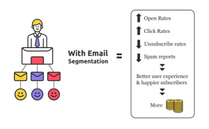Segmentation en Email marketing