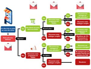 Séquencer les campagnes d'email marketing